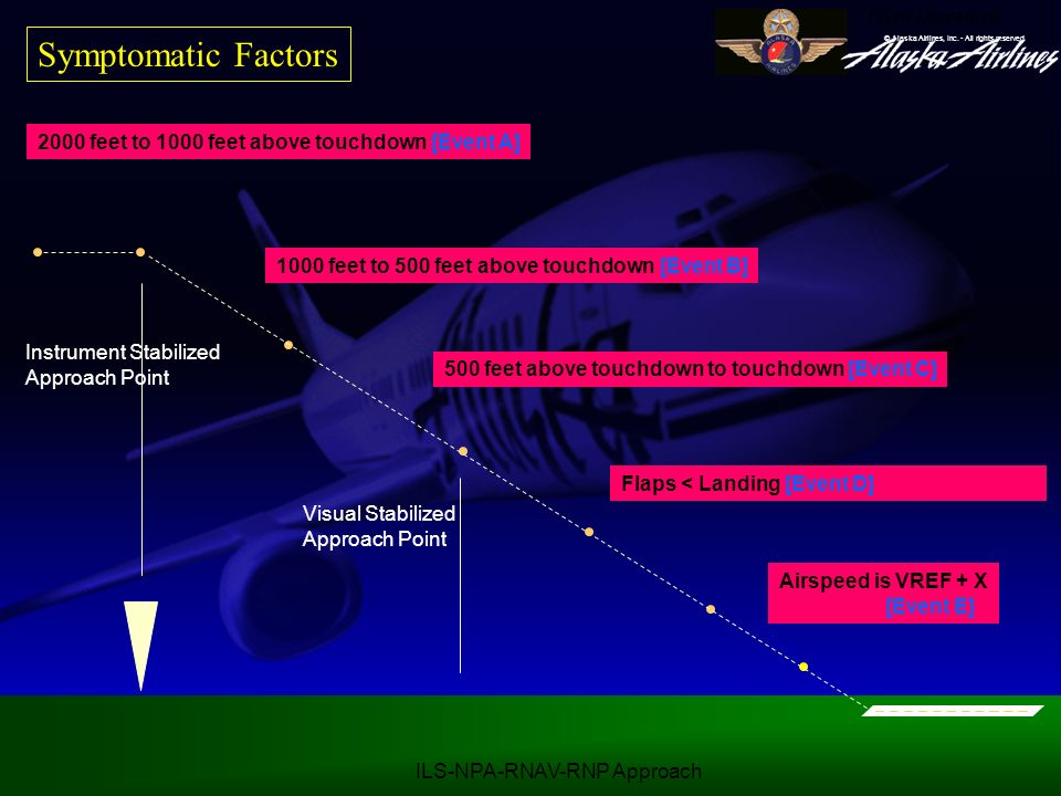 Symptomatic Factors 2000 feet to 1000 feet above touchdown [Event A]